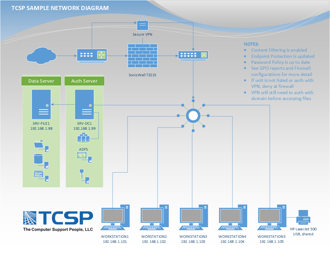sonicwall network diagram gallery