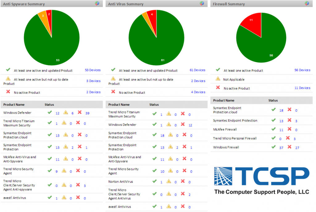 IT Managed Services - Sample Security Monitor