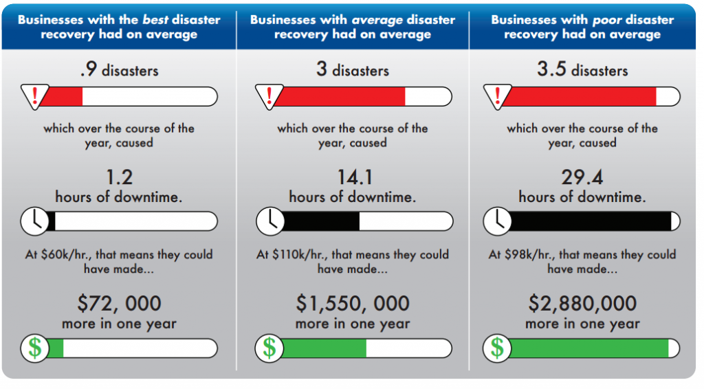 Best_Disaster_Recovery_Statistics